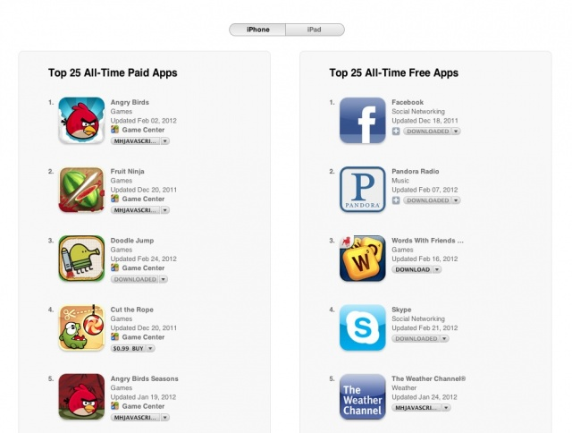 time top 25 ipad apps